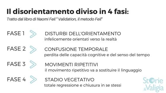 Naome Feil suddivide il disorientamento dell'anziano in 4 fasi
